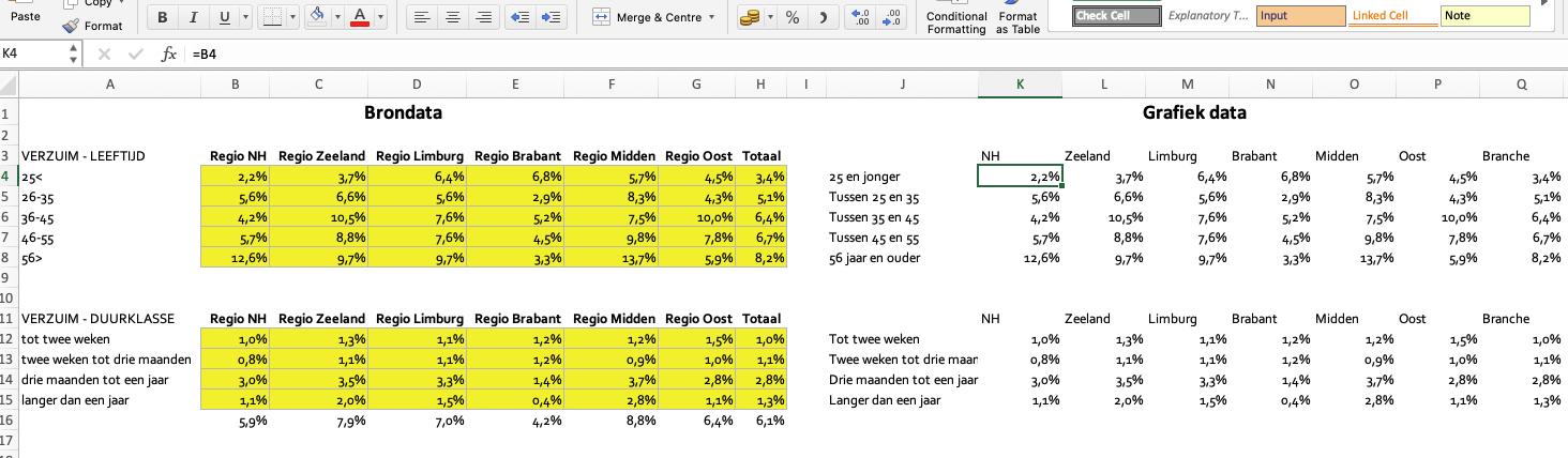 Brondata en Grafiek data