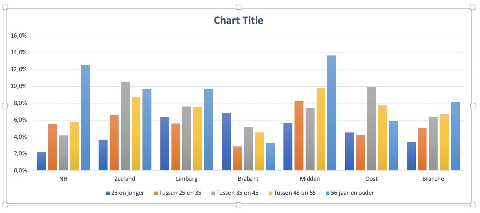 Basis grafiek in Excel